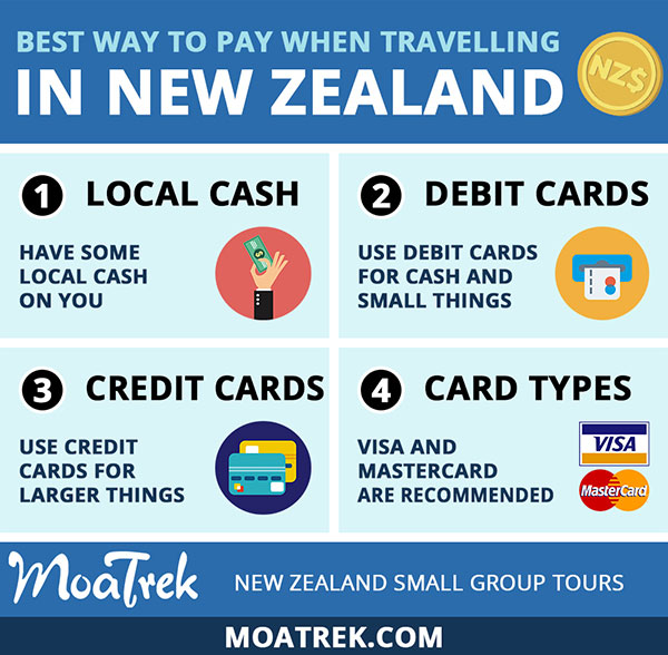 Infographic showing the best ways to pay for things while travelling in New Zealand - MoaTrek